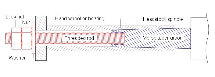 Cross section showing lathe drawbar configuration in relation to a morse taper arbor