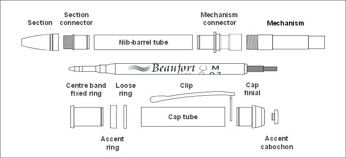 Component parts - Mistral pencil kit